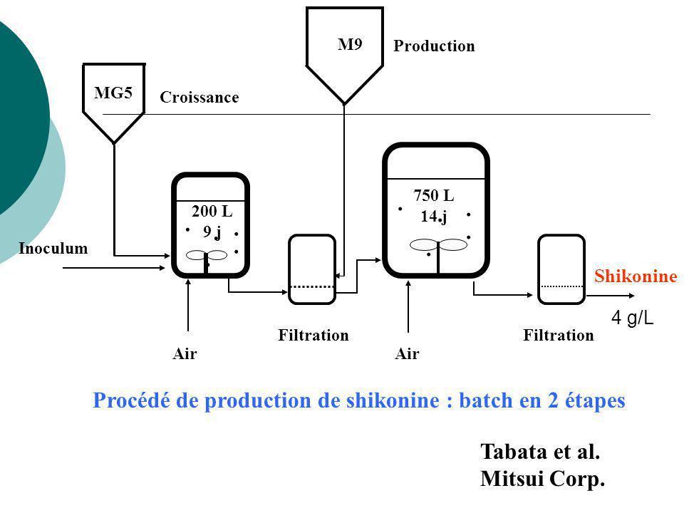 Exemple : Production dajmalicine par Catharanthus en deux étapes: Linoculation de la phase de production avec des cellules en phase stationnaire avancée donne une productivité 4 fois supérieure Indicateur : inoculation avec des cellules qui ont consommé tout le nitrate dans leur milieu Schaltmann et al (1996) Biotech.