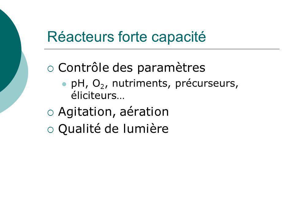 Passage du flacon au réacteur Dans certains cas : diminution de la synthèse : Catharantus Composition de la phase gazeuse: Taxus: Baisse de O 2 augmentation taxol Augmentation CO 2 diminution taxol Mirjalili (1996) Biotechnol Bioengineering