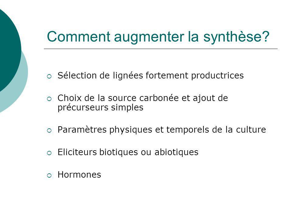 Optimisation de la synthèse Impact des conditions de culture sur la synthèse Elicitation
