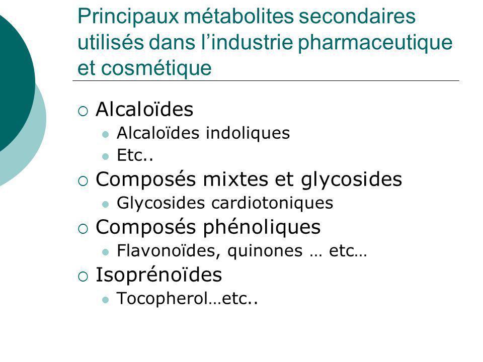 Génie métabolique appliqué à la production de composés à usage pharmaceutique et cosmétique