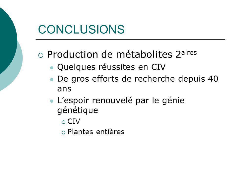 Catharanthus Promoteurs régulés par le facteur de transcription ORCA3 Gantet et Memlik 2002 Trends in Pharm Sci