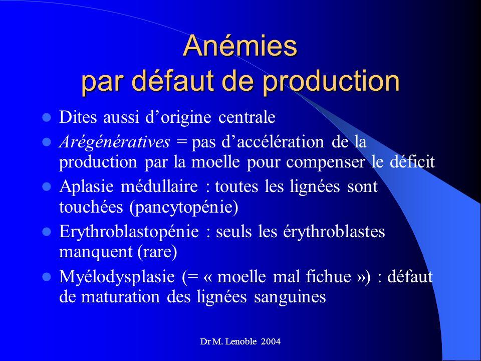 Dr M. Lenoble 2004 Anémies par défaut de production Dites aussi dorigine centrale Arégénératives = pas daccélération de la production par la moelle po