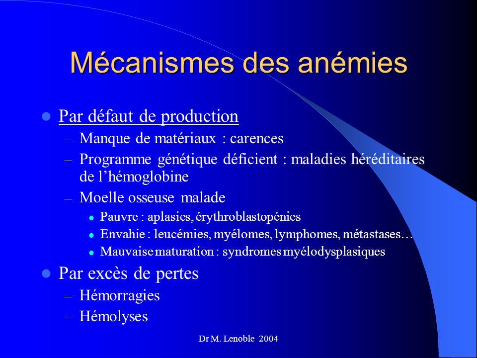 Dr M. Lenoble 2004 Mécanismes des anémies Par défaut de production – Manque de matériaux : carences – Programme génétique déficient : maladies hérédit