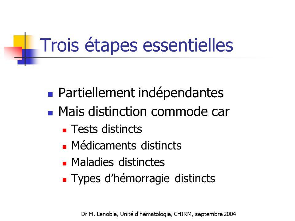 Dr M. Lenoble, Unité d'hématologie, CHIRM, septembre 2004 Trois étapes essentielles Partiellement indépendantes Mais distinction commode car Tests dis