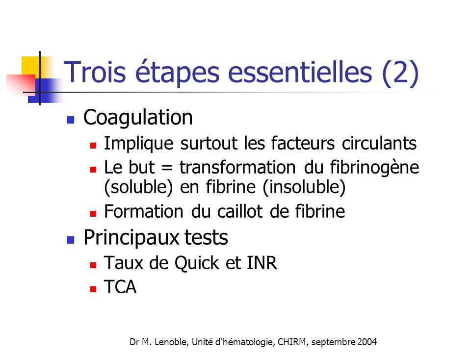 Trois étapes essentielles (2) Coagulation Implique surtout les facteurs circulants Le but = transformation du fibrinogène (soluble) en fibrine (insolu
