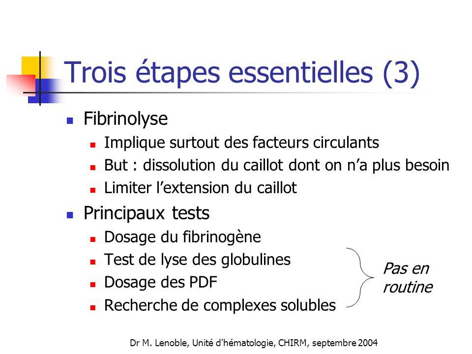 Dr M. Lenoble, Unité d'hématologie, CHIRM, septembre 2004 Trois étapes essentielles (3) Fibrinolyse Implique surtout des facteurs circulants But : dis