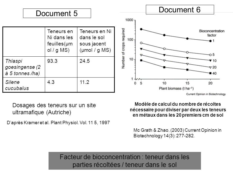 Document 5 Daprès Kramer et al. Plant Physiol. Vol. 11 5, 1997 Dosages des teneurs sur un site ultramafique (Autriche) Teneurs en Ni dans les feuilles