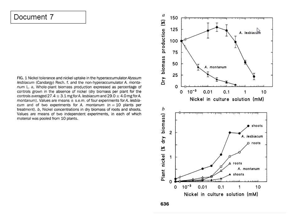 Document 16 : synthèse des connaissances concernant le rôle physiologique de HMA4