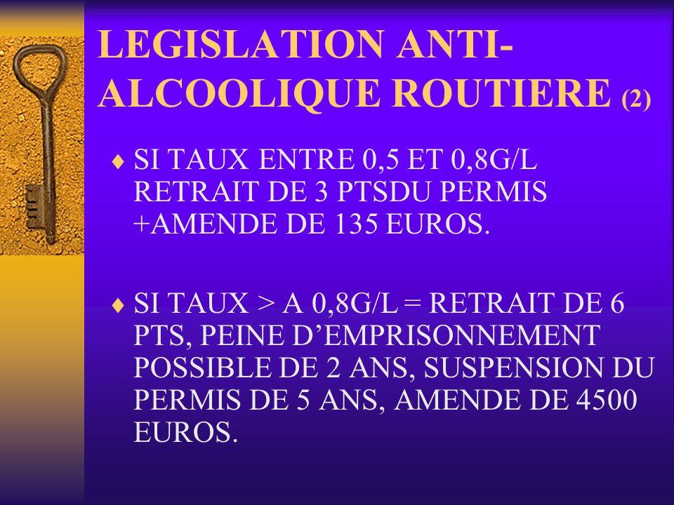 LEGISLATION ANTI- ALCOOLIQUE ROUTIERE (2) SI TAUX ENTRE 0,5 ET 0,8G/L RETRAIT DE 3 PTSDU PERMIS +AMENDE DE 135 EUROS. SI TAUX > A 0,8G/L = RETRAIT DE