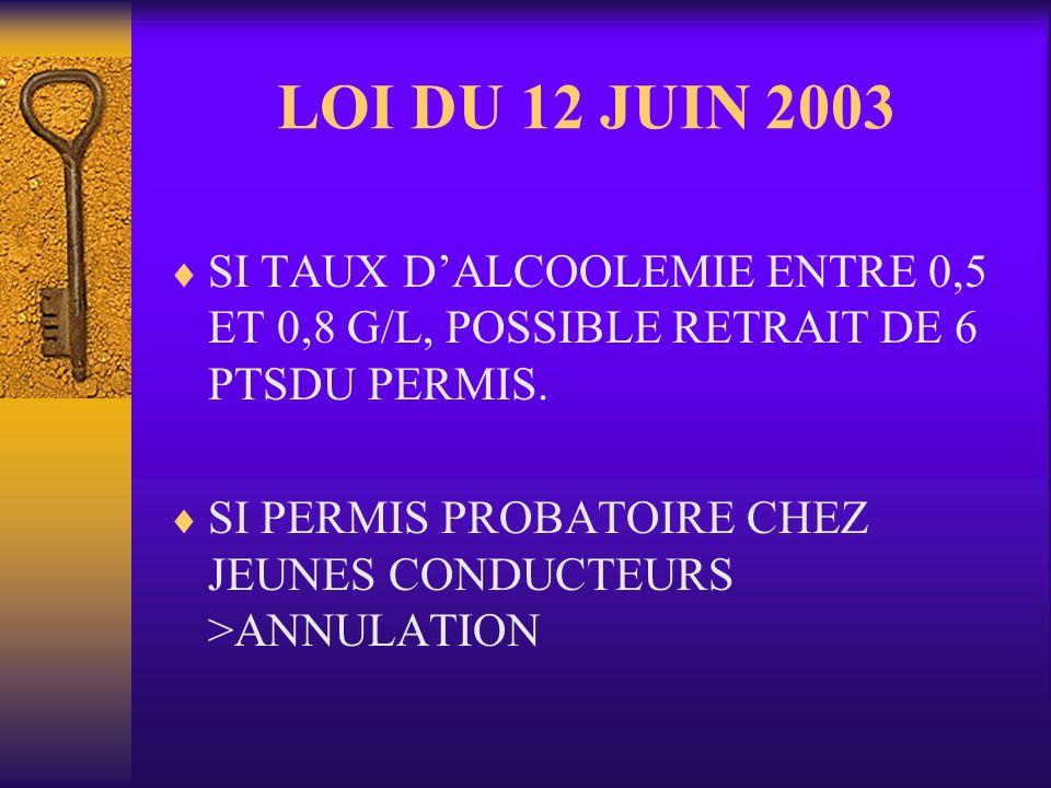 LOI DU 12 JUIN 2003 SI TAUX DALCOOLEMIE ENTRE 0,5 ET 0,8 G/L, POSSIBLE RETRAIT DE 6 PTSDU PERMIS. SI PERMIS PROBATOIRE CHEZ JEUNES CONDUCTEURS >ANNULA