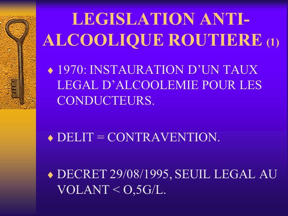 LEGISLATION ANTI- ALCOOLIQUE ROUTIERE (1) 1970: INSTAURATION DUN TAUX LEGAL DALCOOLEMIE POUR LES CONDUCTEURS. DELIT = CONTRAVENTION. DECRET 29/08/1995