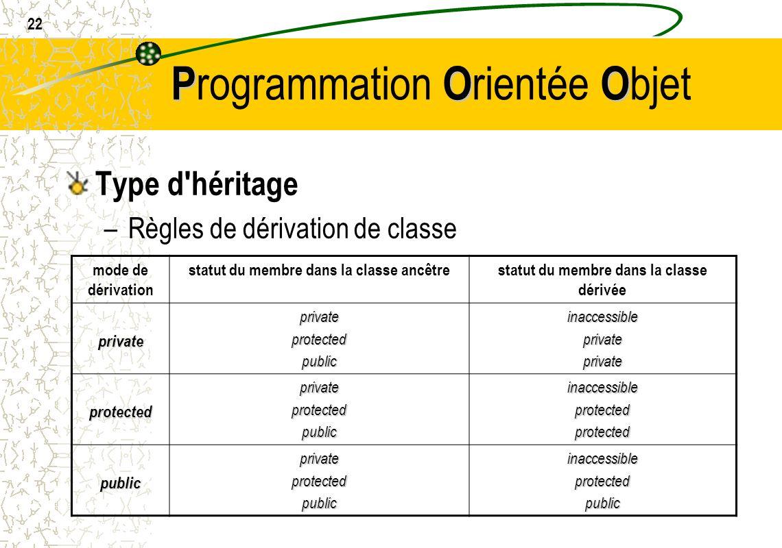 22 POO P rogrammation O rientée O bjet Type d'héritage –Règles de dérivation de classe mode de dérivation statut du membre dans la classe ancêtrestatu