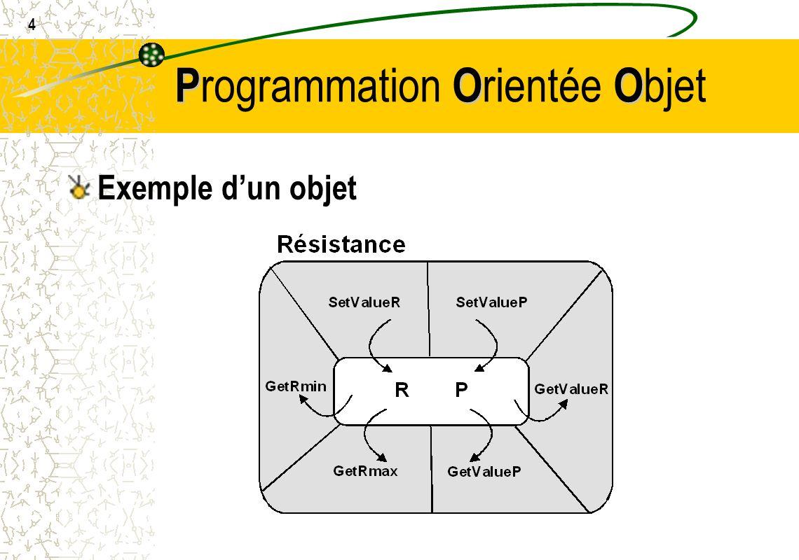 15 POO P rogrammation O rientée O bjet Ecriture des fonctions membres en C++ Type de largument nom de la classe :: nom de la fonction (arguments) Exemple float BouteilleBiere::GetContenance() { return contenance; } BouteilleBiere::BouteilleBiere(char *name, char *color, float c,float t,int n) { strcpy(NomBierre,name); strcpy(couleur,color); contenance = c; TitreAlcool = t; NBBPES = n; }