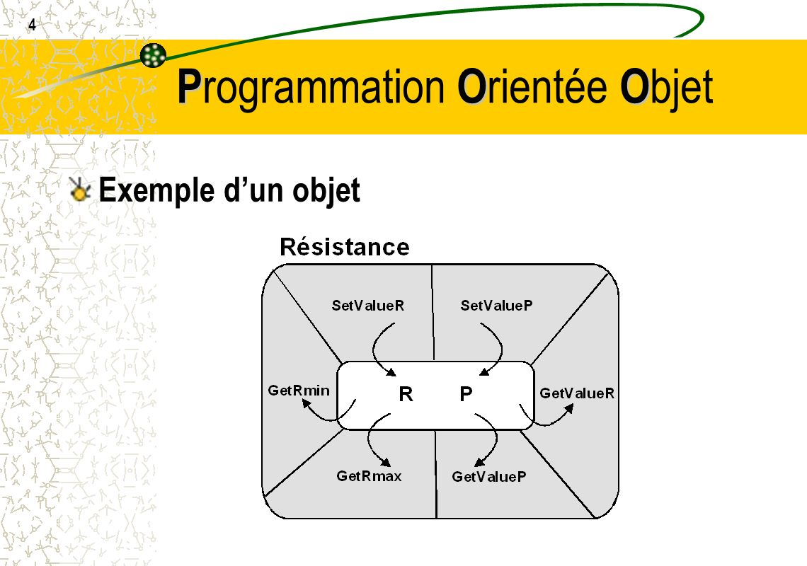 4 POO P rogrammation O rientée O bjet Exemple dun objet