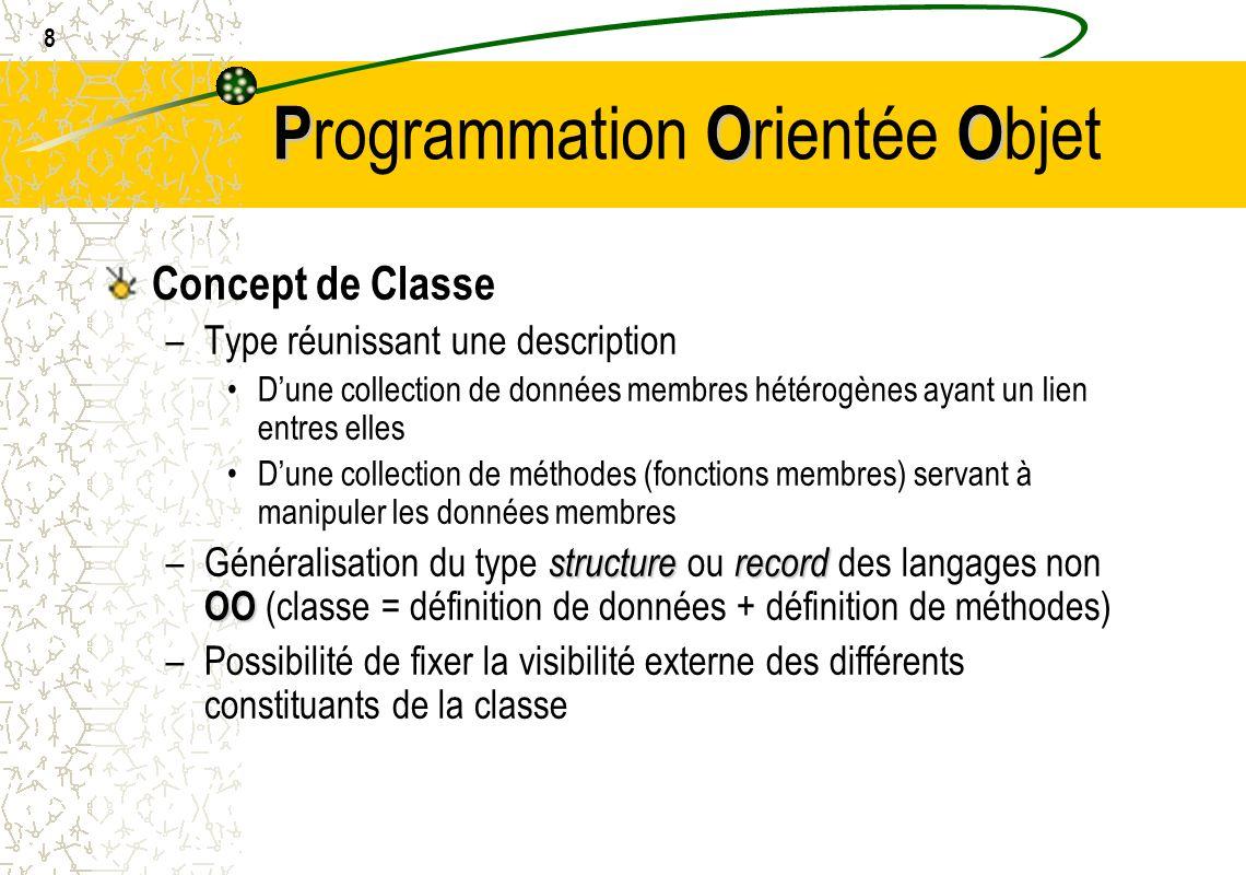8 POO P rogrammation O rientée O bjet Concept de Classe –Type réunissant une description Dune collection de données membres hétérogènes ayant un lien