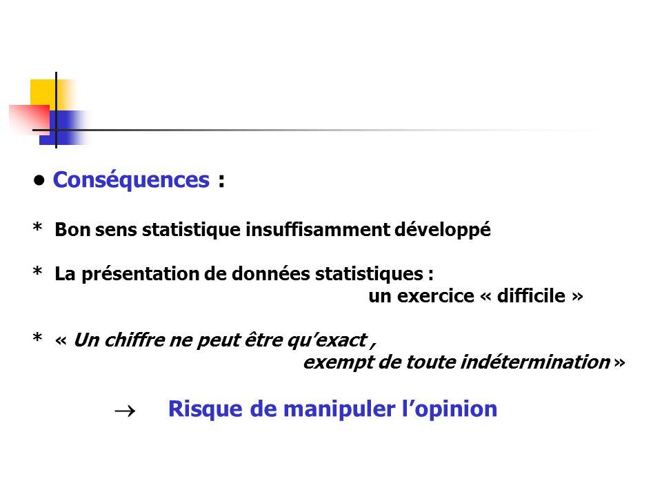 Conséquences : * Bon sens statistique insuffisamment développé * La présentation de données statistiques : un exercice « difficile » * « Un chiffre ne