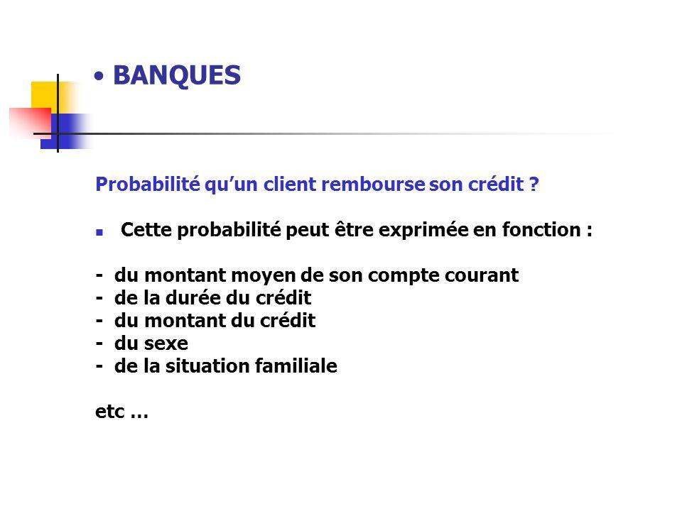 BANQUES Probabilité quun client rembourse son crédit ? Cette probabilité peut être exprimée en fonction : - du montant moyen de son compte courant - d