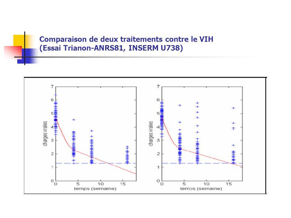 Comparaison de deux traitements contre le VIH (Essai Trianon-ANRS81, INSERM U738)