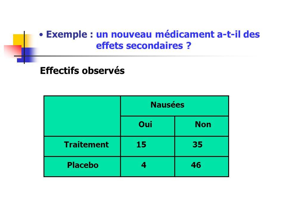 Exemple : un nouveau médicament a-t-il des effets secondaires ? Effectifs observés Traitement Placebo Nausées OuiNon 1535 446