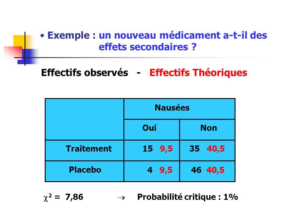 Exemple : un nouveau médicament a-t-il des effets secondaires ? Effectifs observés - Effectifs Théoriques Traitement Placebo Nausées OuiNon 15 9,535 4
