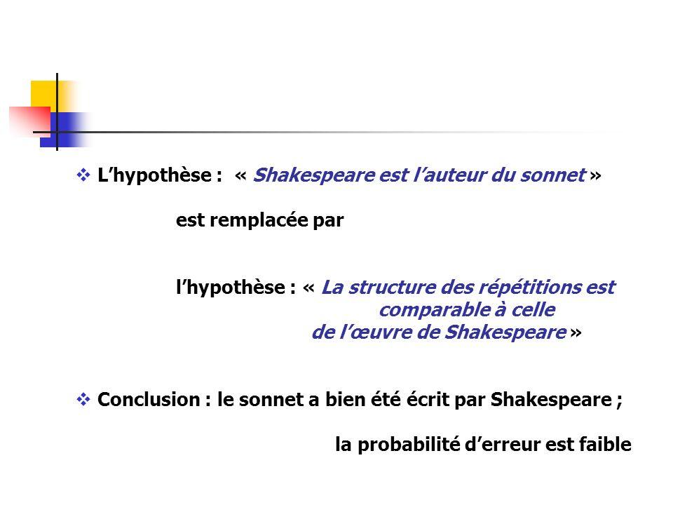 Lhypothèse : « Shakespeare est lauteur du sonnet » est remplacée par lhypothèse : « La structure des répétitions est comparable à celle de lœuvre de S