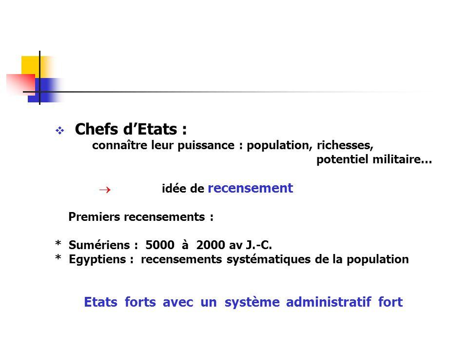 Chefs dEtats : connaître leur puissance : population, richesses, potentiel militaire… idée de recensement Premiers recensements : * Sumériens : 5000 à