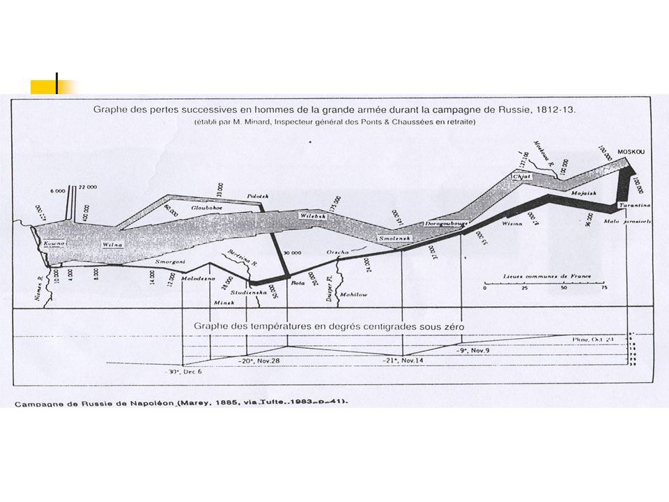 Nombre de morts dans les hôpitaux militaires britanniques (guerre de Crimée) Florence Nightingale (1820-1910) gris : maladies évitables brun : blessures mortelles rose : autres causes