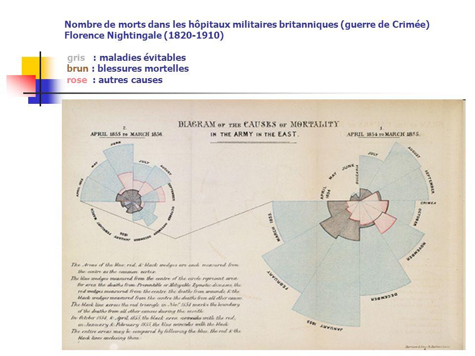 Nombre de morts dans les hôpitaux militaires britanniques (guerre de Crimée) Florence Nightingale (1820-1910) gris : maladies évitables brun : blessur