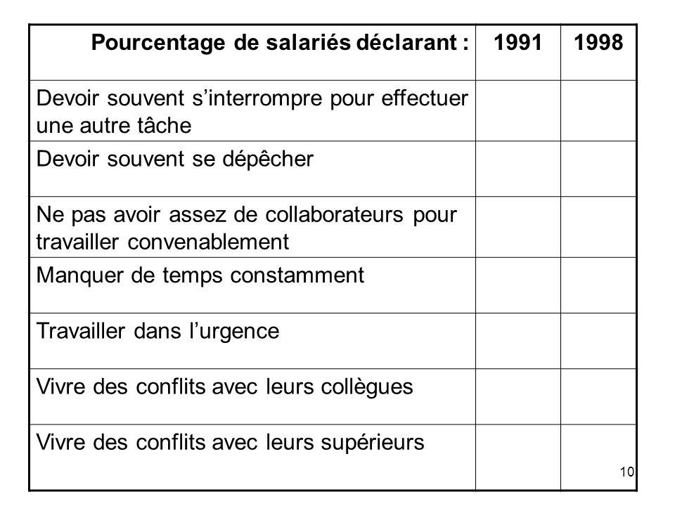 10 Pourcentage de salariés déclarant :19911998 Devoir souvent sinterrompre pour effectuer une autre tâche Devoir souvent se dépêcher Ne pas avoir asse