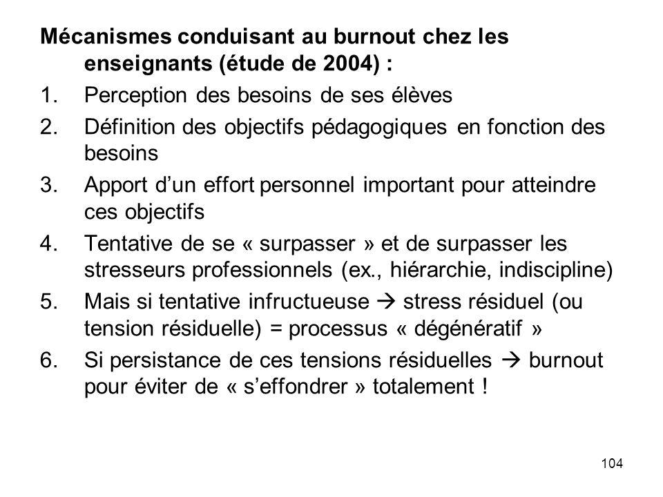 104 Mécanismes conduisant au burnout chez les enseignants (étude de 2004) : 1.Perception des besoins de ses élèves 2.Définition des objectifs pédagogi