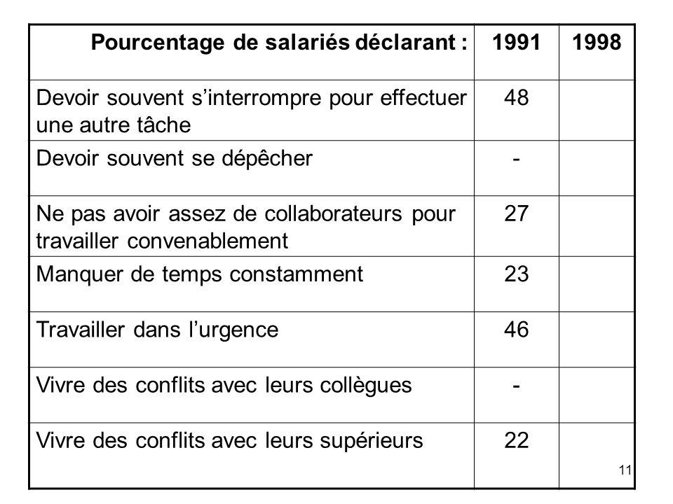 11 Pourcentage de salariés déclarant :19911998 Devoir souvent sinterrompre pour effectuer une autre tâche 48 Devoir souvent se dépêcher- Ne pas avoir
