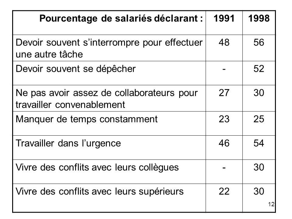 12 Pourcentage de salariés déclarant :19911998 Devoir souvent sinterrompre pour effectuer une autre tâche 4856 Devoir souvent se dépêcher-52 Ne pas av