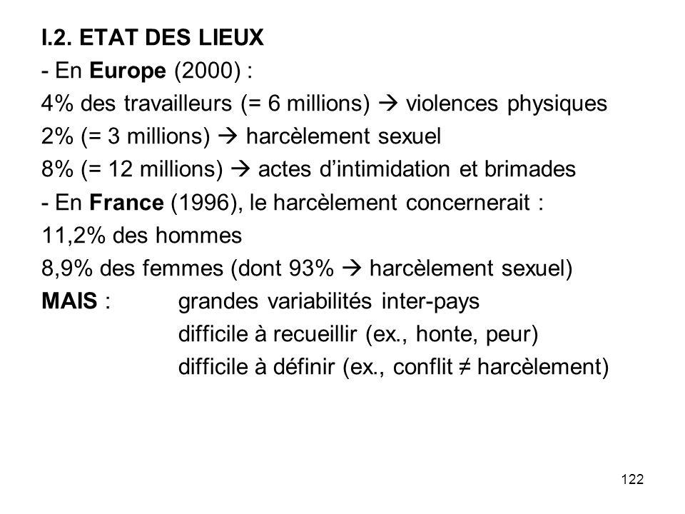 122 I.2. ETAT DES LIEUX - En Europe (2000) : 4% des travailleurs (= 6 millions) violences physiques 2% (= 3 millions) harcèlement sexuel 8% (= 12 mill