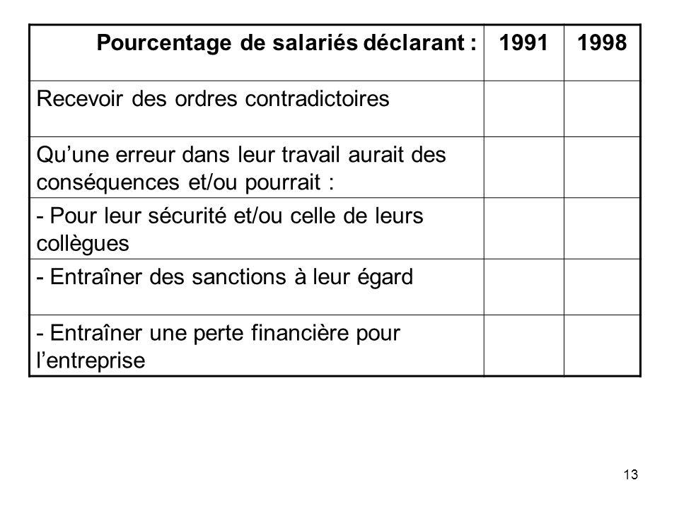 13 Pourcentage de salariés déclarant :19911998 Recevoir des ordres contradictoires Quune erreur dans leur travail aurait des conséquences et/ou pourra