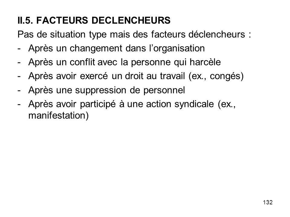 132 II.5. FACTEURS DECLENCHEURS Pas de situation type mais des facteurs déclencheurs : -Après un changement dans lorganisation -Après un conflit avec