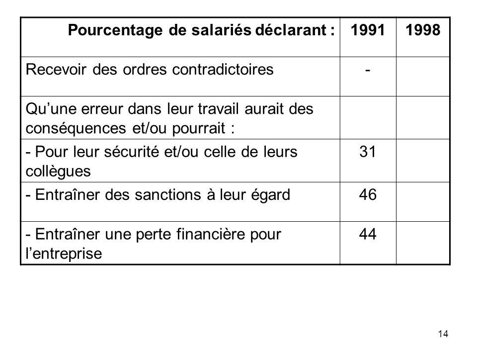 14 Pourcentage de salariés déclarant :19911998 Recevoir des ordres contradictoires- Quune erreur dans leur travail aurait des conséquences et/ou pourr