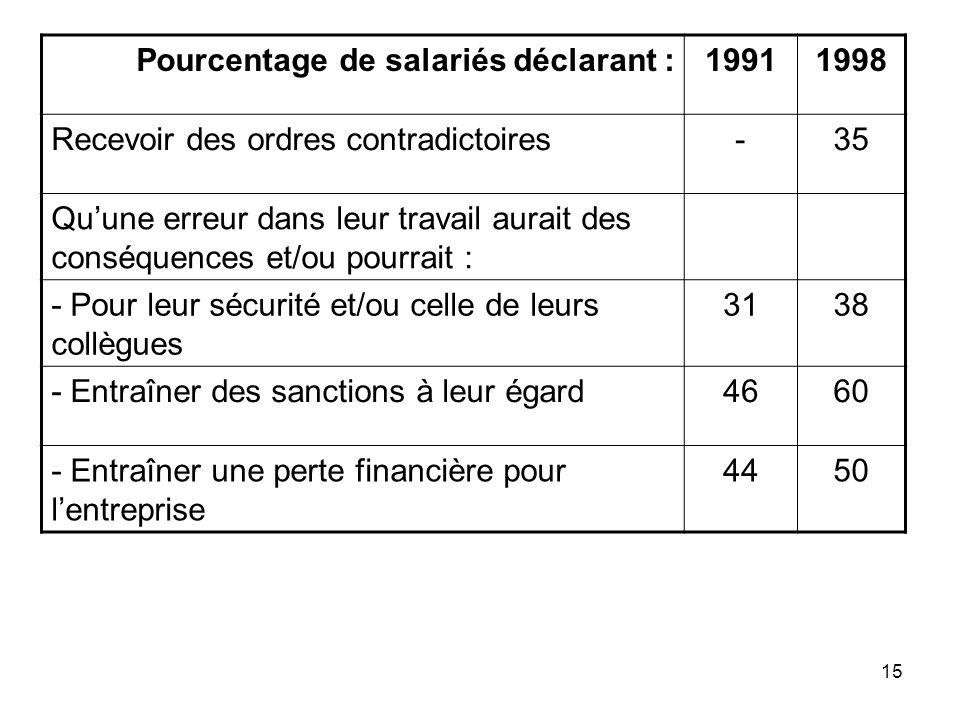 15 Pourcentage de salariés déclarant :19911998 Recevoir des ordres contradictoires-35 Quune erreur dans leur travail aurait des conséquences et/ou pou