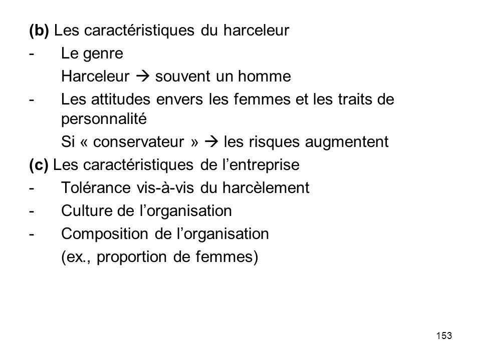 153 (b) Les caractéristiques du harceleur -Le genre Harceleur souvent un homme -Les attitudes envers les femmes et les traits de personnalité Si « con