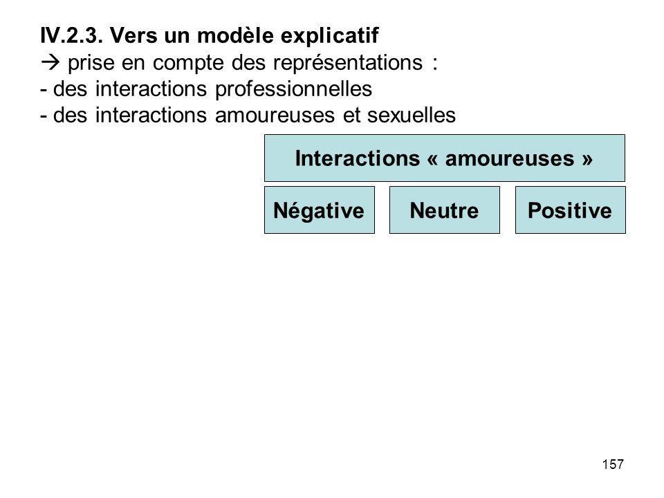 157 IV.2.3. Vers un modèle explicatif prise en compte des représentations : - des interactions professionnelles - des interactions amoureuses et sexue
