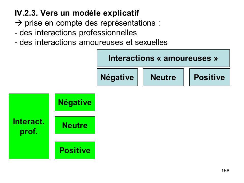 158 IV.2.3. Vers un modèle explicatif prise en compte des représentations : - des interactions professionnelles - des interactions amoureuses et sexue