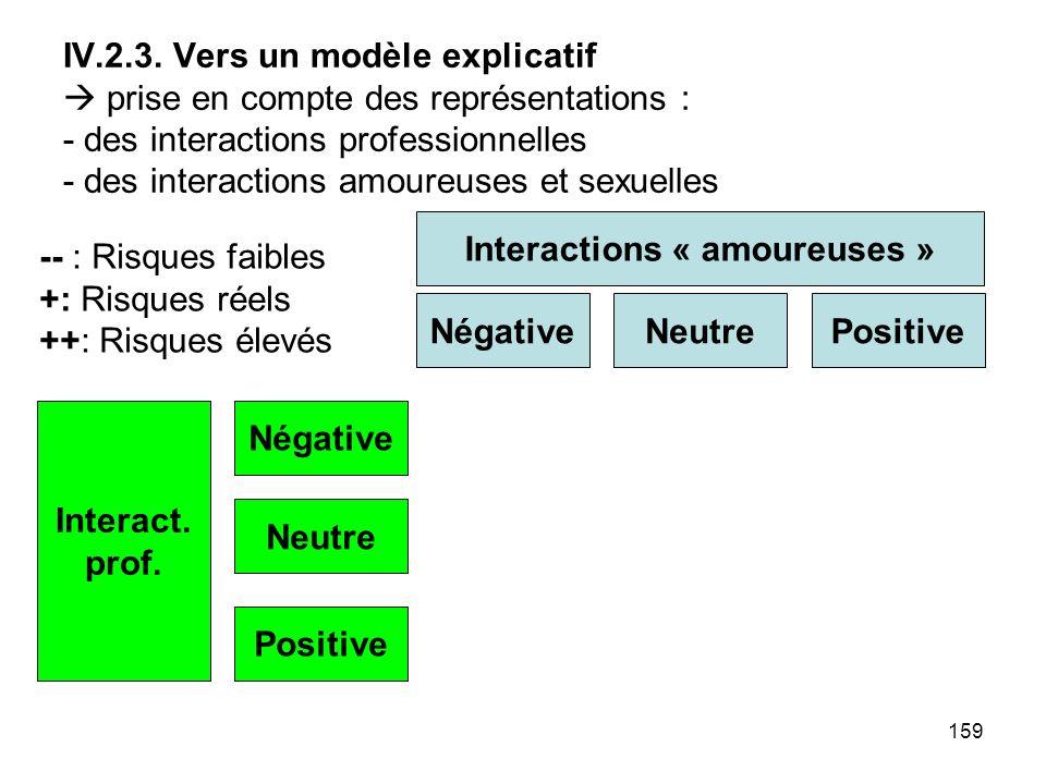 159 IV.2.3. Vers un modèle explicatif prise en compte des représentations : - des interactions professionnelles - des interactions amoureuses et sexue