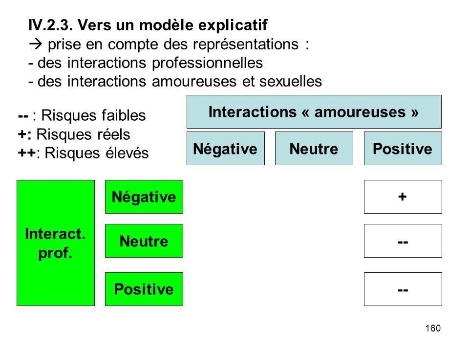 160 IV.2.3. Vers un modèle explicatif prise en compte des représentations : - des interactions professionnelles - des interactions amoureuses et sexue