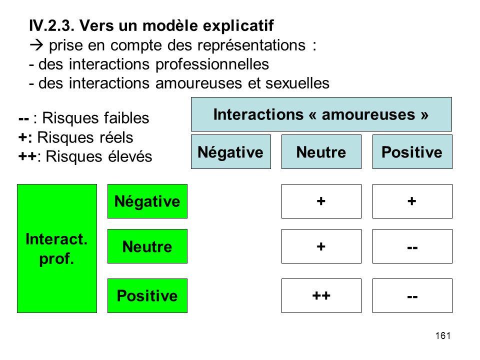 161 IV.2.3. Vers un modèle explicatif prise en compte des représentations : - des interactions professionnelles - des interactions amoureuses et sexue