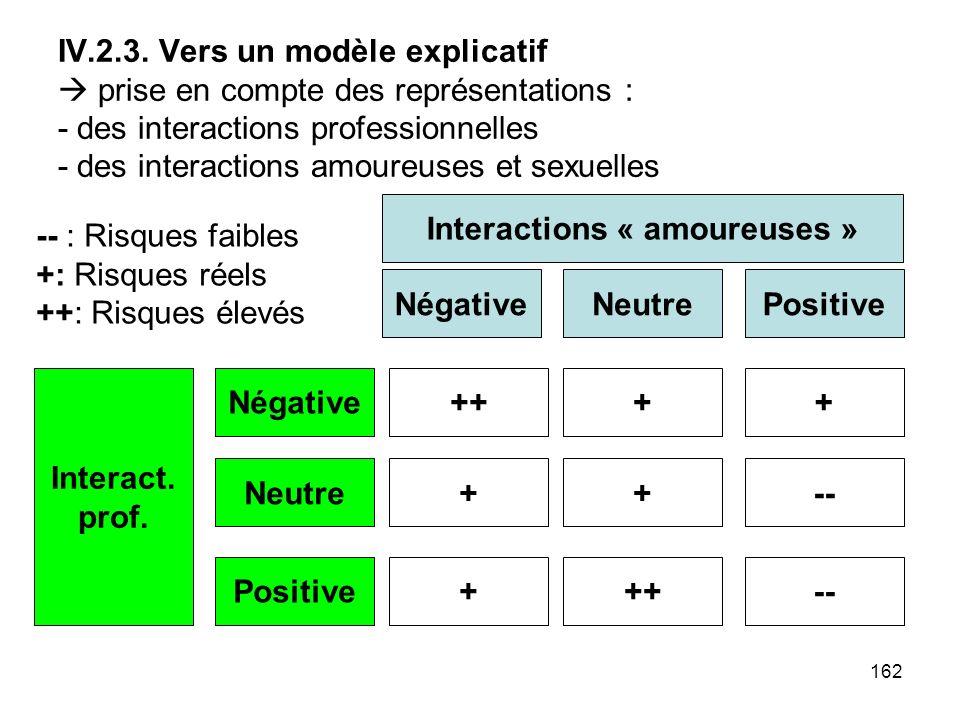 162 IV.2.3. Vers un modèle explicatif prise en compte des représentations : - des interactions professionnelles - des interactions amoureuses et sexue
