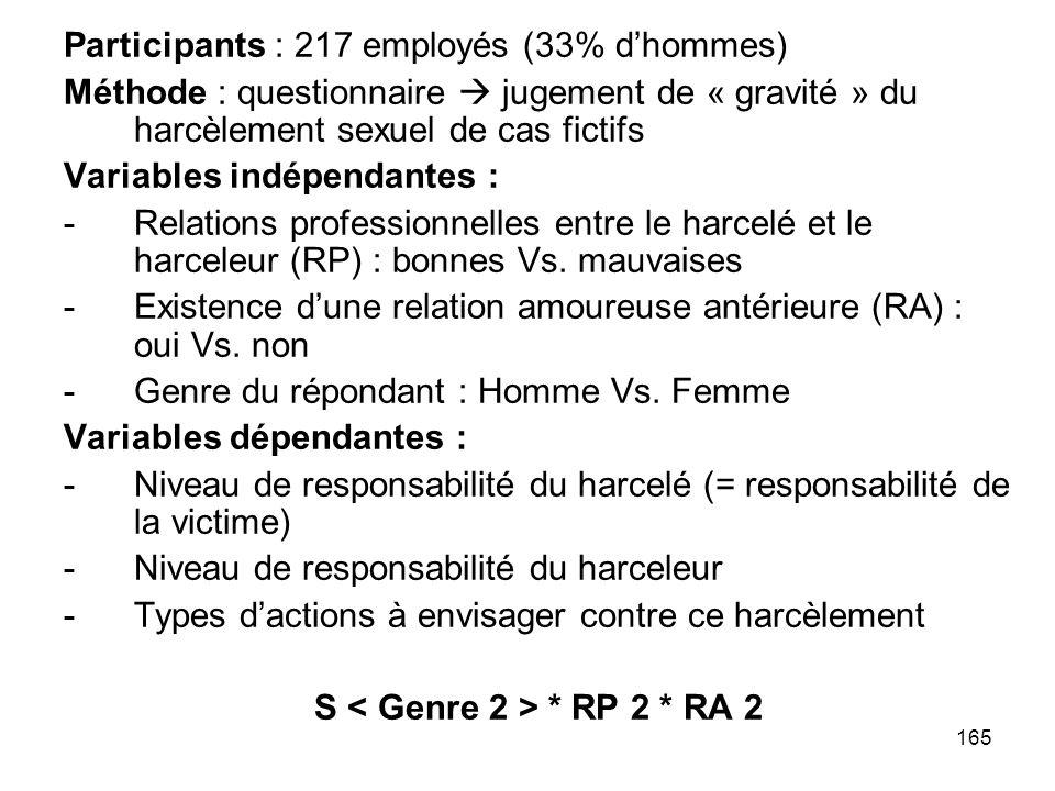 165 Participants : 217 employés (33% dhommes) Méthode : questionnaire jugement de « gravité » du harcèlement sexuel de cas fictifs Variables indépenda