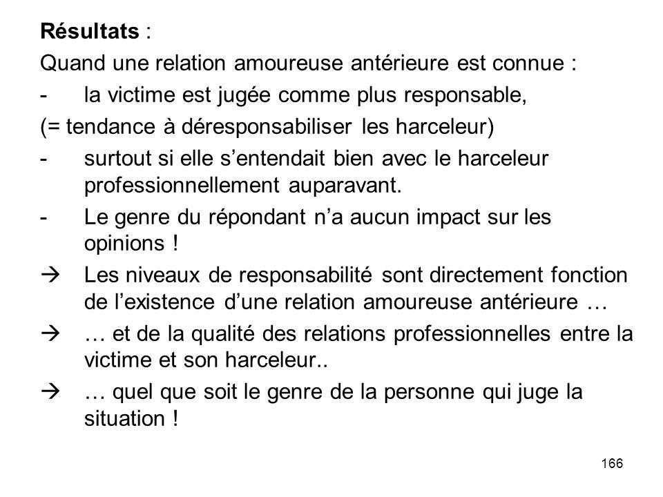 166 Résultats : Quand une relation amoureuse antérieure est connue : -la victime est jugée comme plus responsable, (= tendance à déresponsabiliser les