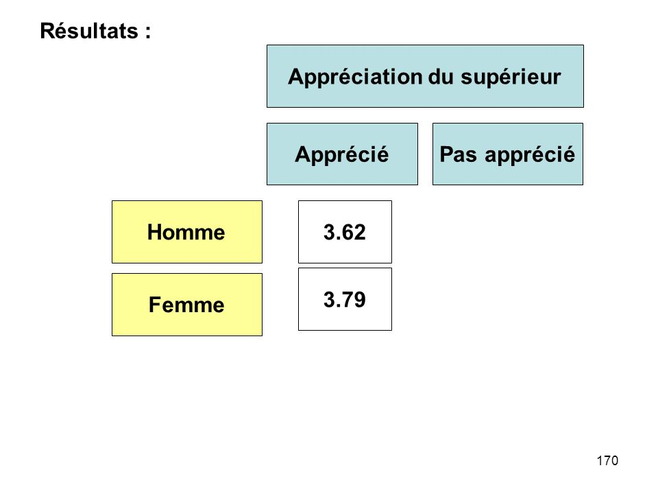 170 Résultats : Appréciation du supérieur AppréciéPas apprécié Homme Femme 3.62 3.79