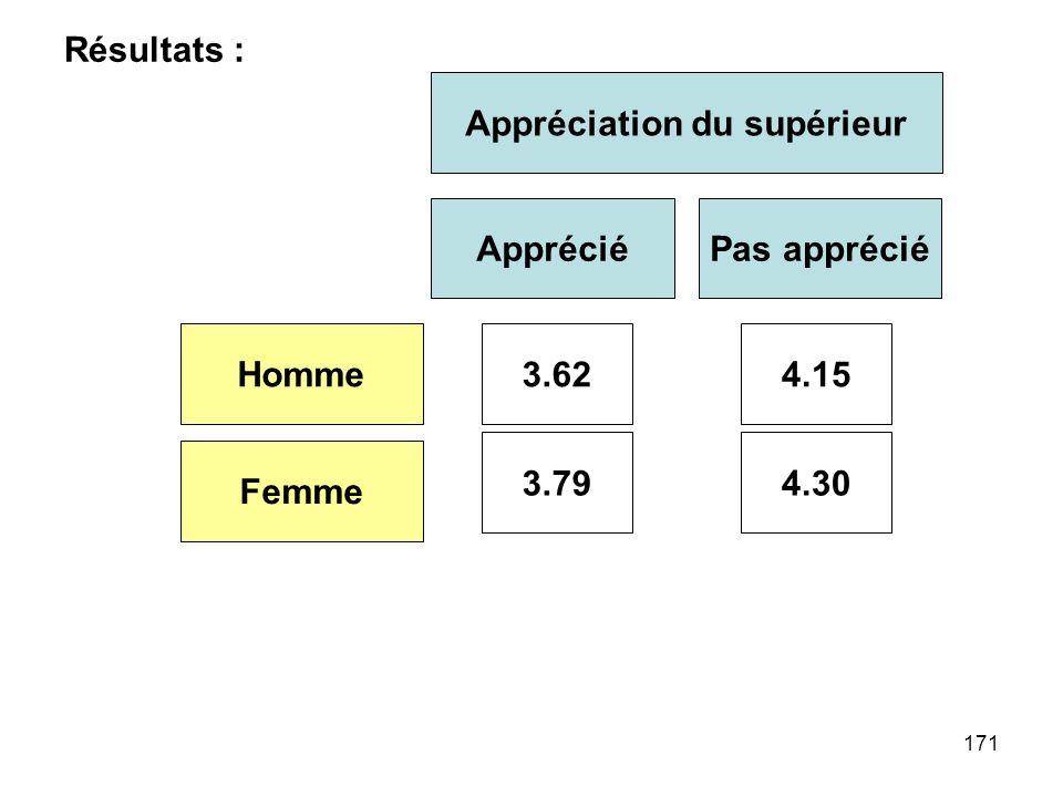 171 Résultats : Appréciation du supérieur AppréciéPas apprécié Homme Femme 3.62 3.794.30 4.15