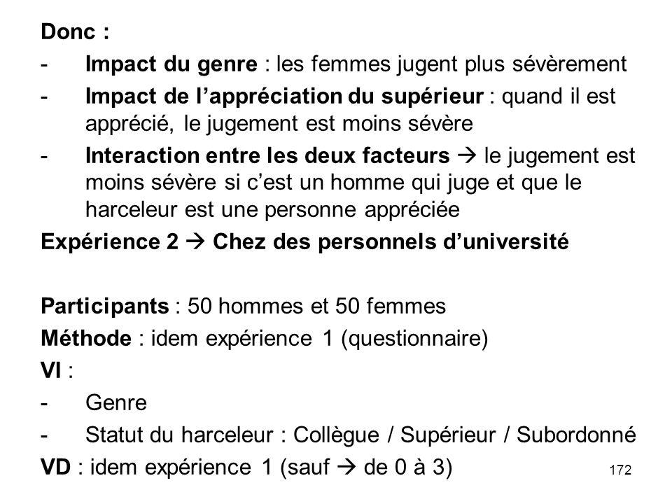 172 Donc : -Impact du genre : les femmes jugent plus sévèrement -Impact de lappréciation du supérieur : quand il est apprécié, le jugement est moins s
