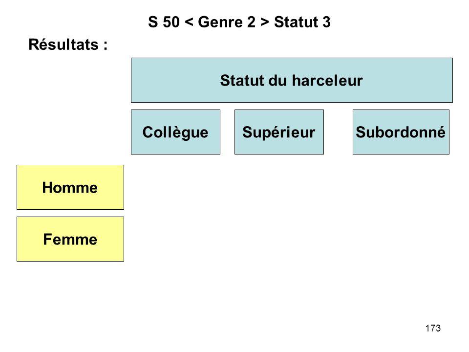173 S 50 Statut 3 Résultats : Statut du harceleur CollègueSupérieur Homme Femme Subordonné